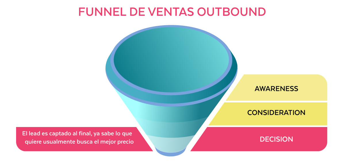 funnel-outbound